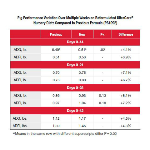 reformulated swine UltraCare nursery diets compared to previous formula